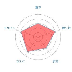 エクセラーradar-chart