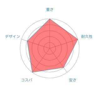 カルディアradar-chart