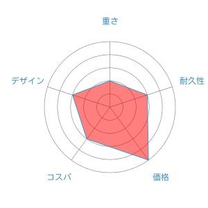クレストradar-chart