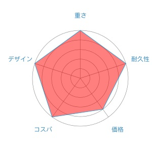 セフィアCIradar-chart-3