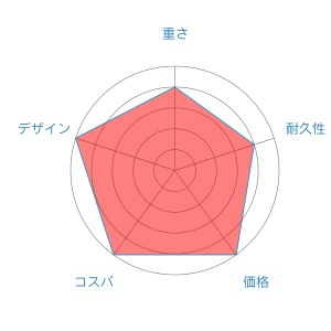 セフィアSSradar-chart-2