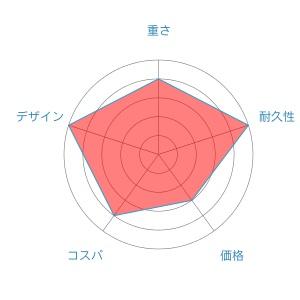 セルテートradar-chart