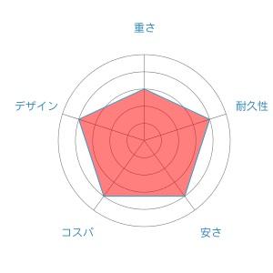 フリームスradar-chart