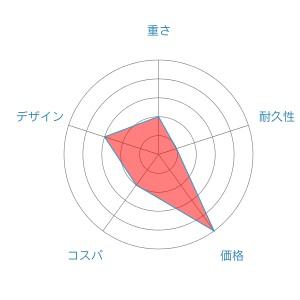 リーガルradar-chart-2
