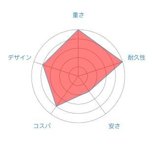 ルビアスradar-chart