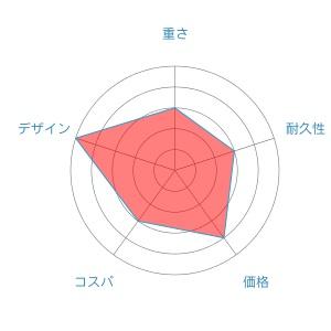 BBradar-chart-2