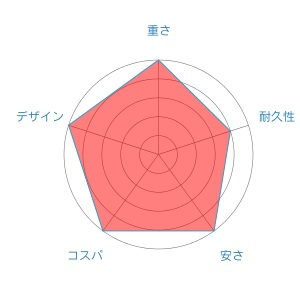 em ms radar-chart