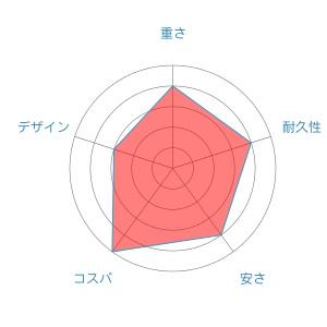 radar-chart-3